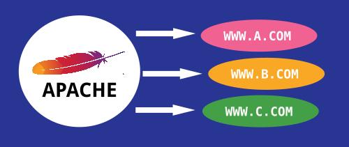 Menjalankan VirtualHost di Apache dengan User/Group yang berbeda